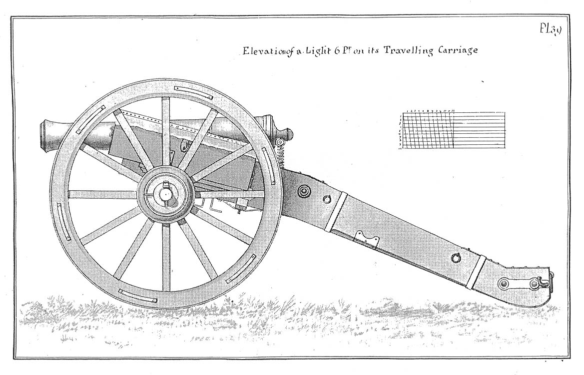 Field Cannon Carriage Plans http://www.napoleon-series.org/military/Warof1812/2009/Issue12/c_Artillery.html
